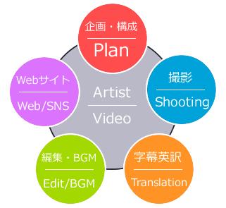 plan_contents